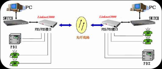 光纤内网接线图