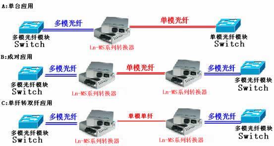 光纤收发器连接图