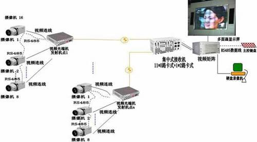 32路视频数字监控光端机